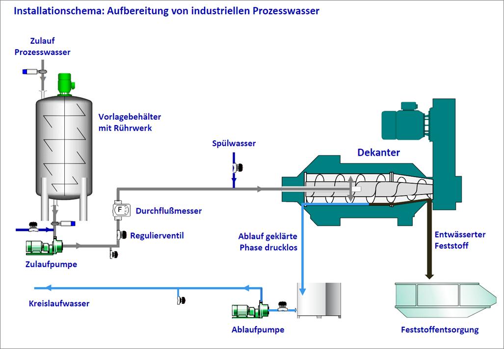 Installationsschema: Aufbereitung von industriellem Prozesswasser