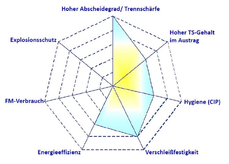 Merkmale bei ausgewählten Anwendungen Dekanter zur Gewinnung Fischmehl/Fischöl 3-Phasen-Trennung