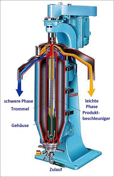 Röhrenzentrifuge (Querschnitt)