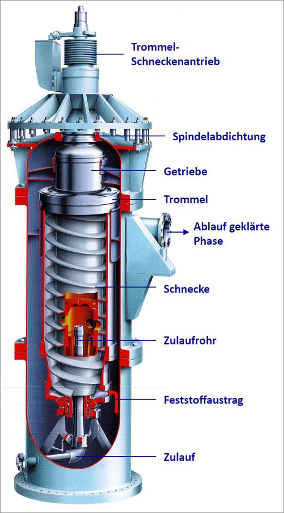 Vertikal-Dekanter (Querschnitt)